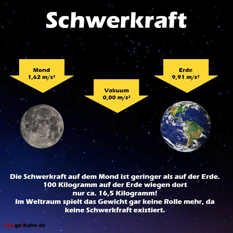 Schwerkraft Infografik  CC-BY-SA; Bildquelle: coogelbahn.de